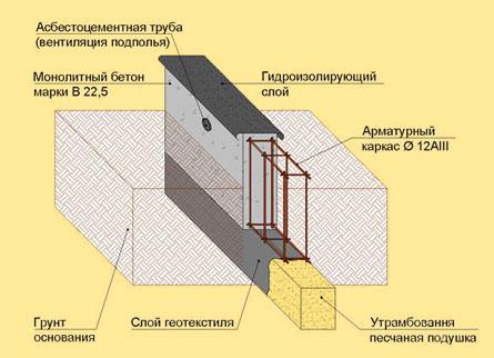 чертеж мелкозаглубленного фундамента