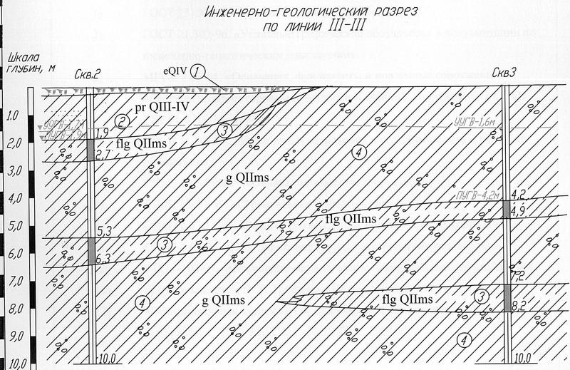 схема основания для песчаных почв