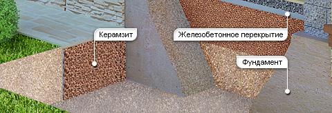 Как утеплить фундамент дома снаружи фото 2