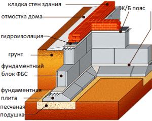 схема фбс-фндамента