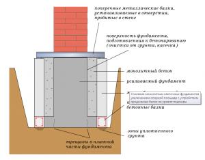 как укрепить старенькый фундамент дома