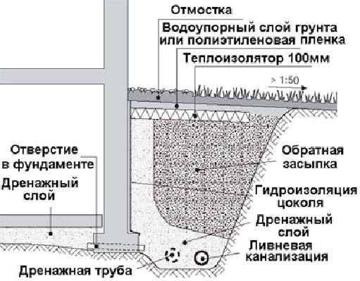 Схема пристенного дренажа.