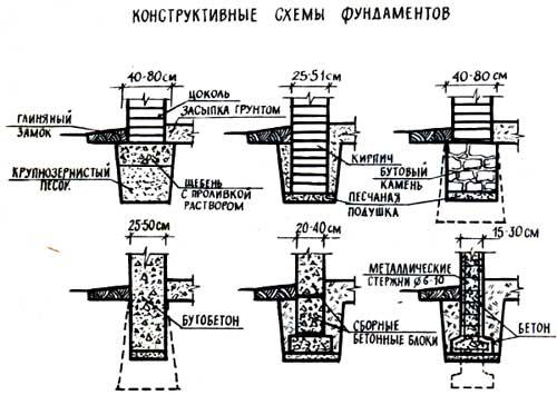 стоимость монолитного фундамента,строительство монолитного фундамента,расчет монолитного фундамента